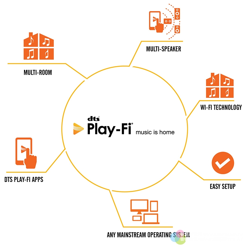 活用APP玩多房間音樂分享:DTS Play-Fi、FIreConnect